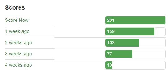 Lead scoring bars