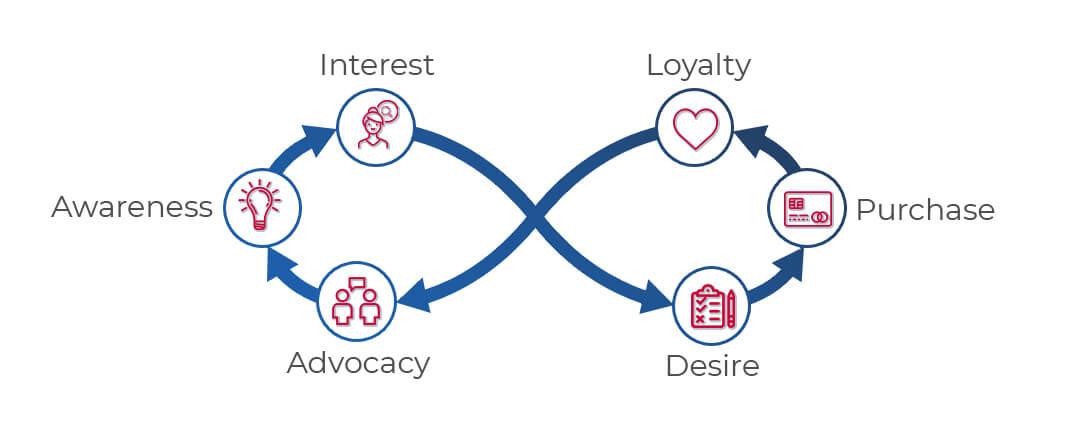 den Digitale kunderejse model