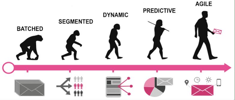 Personlig markedsføring evolution