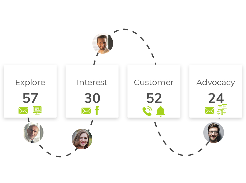 Customer Journey Tracking med LeadScoreApp