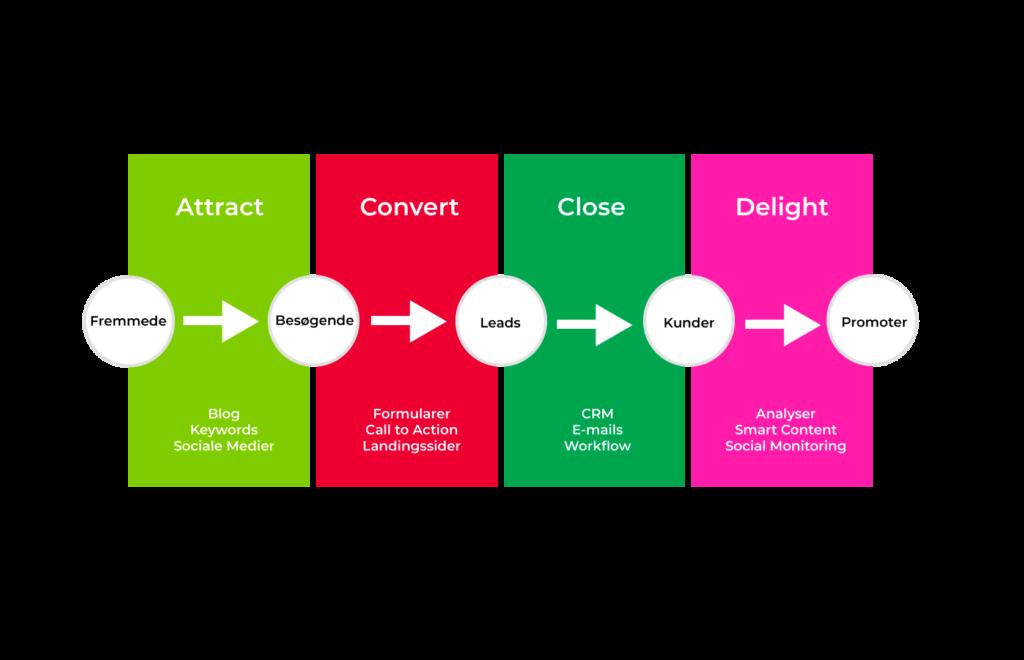 inbound marketing grafik