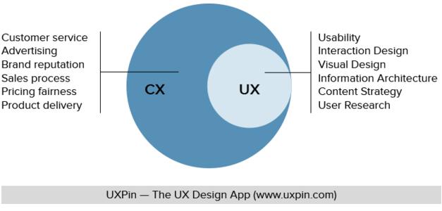 CX vs UX billede