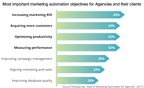 marketing automation roi billede